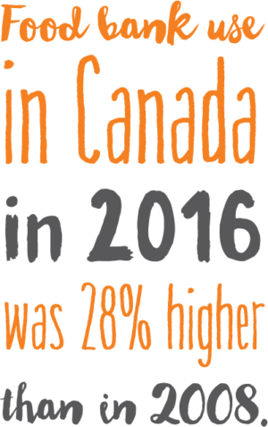 Food bank use in Canada in 2016 was 28% higher than in 2008.