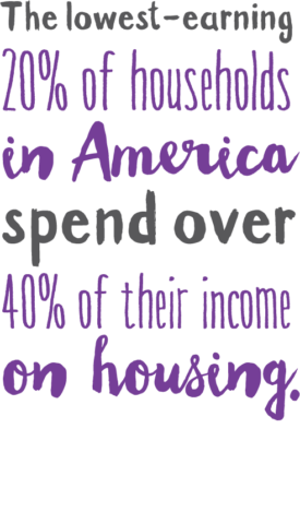 The lowest-earning 20% of households in America spend over 40% of their income on housing.