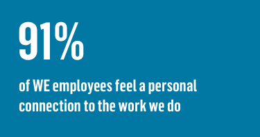 91% of WE employees feel a personal connection to the work we do