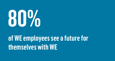 80% of WE employees see a future for themselves with WE