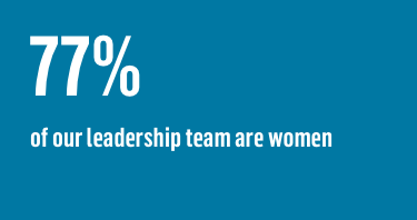 77% or our leadership team are women