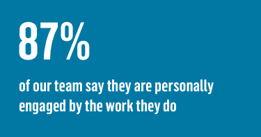 87% of our team say they are personally engaged by the work they do
