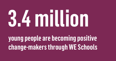 3.4 million young people are becoming positive change-makers through WE Schools