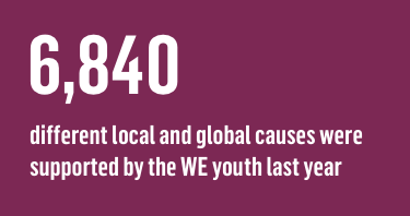 6,840 different local and global causes were supported by the WE youth last year