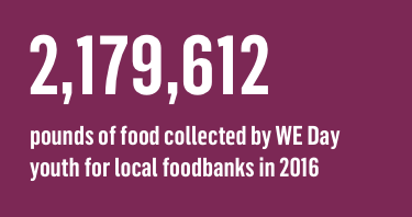 2,179,612 pounds of food collected by WE Day youth for local foodbanks in 2016