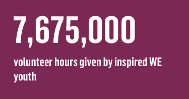 7,675,000 volunteer hours given by inspired WE youth