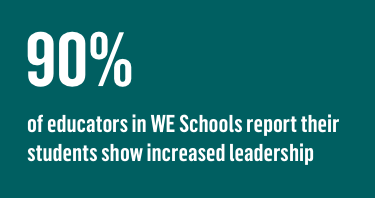 90% of educators in WE Schools report their students show increased leadership