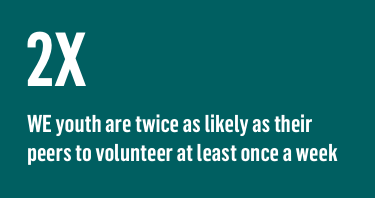 2X WE youth are twice as likely as their peers to volunteer at least once a week