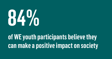 84%  of WE youth participants believe they can make a positive impact on society