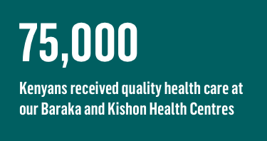 75,000 Kenyans received quality health care at our Baraka and Kishon Health Centres