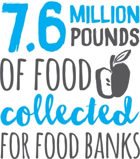7.6 million pounds of food collected for food banks