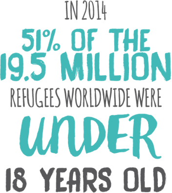 In 2014, 51% of the 19.5 million refugees worldwide were under 18 years old.