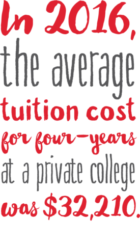 In 2016, the average tuition cost for four-years at a private college was $32,210.