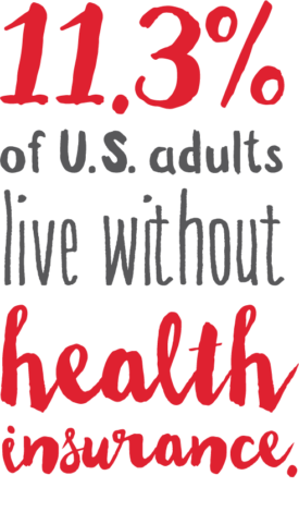 11.3% of U.S. adults live without health insurance.