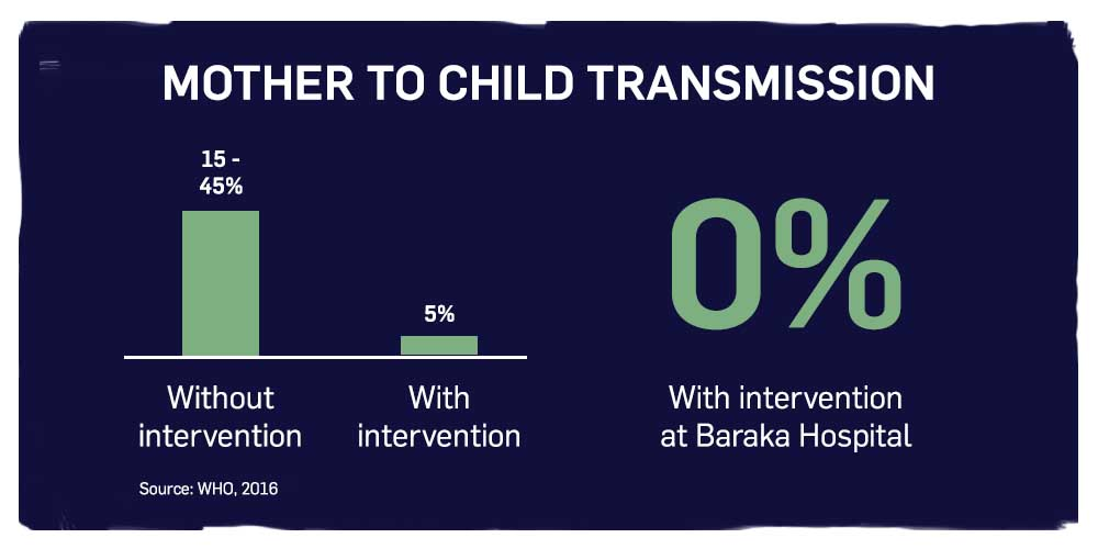 Mother to child transmission. 15 to 45 per cent without intervention. Five per cent with intervention. Zero per cent with intervention at Baraka Hospital.