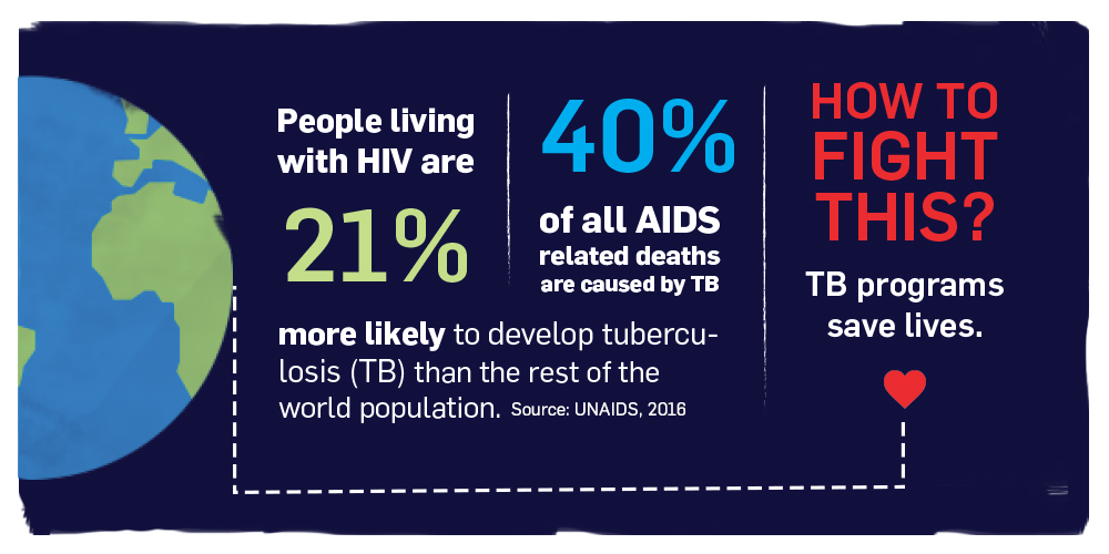 People with HIV are 21 per cent more likely to develop tuberculosis (TB) than the rest of the population. 40 per cent of all AIDS related deaths are caused by tuberculosis. How to fight this? Tuberculosis programs save lives.