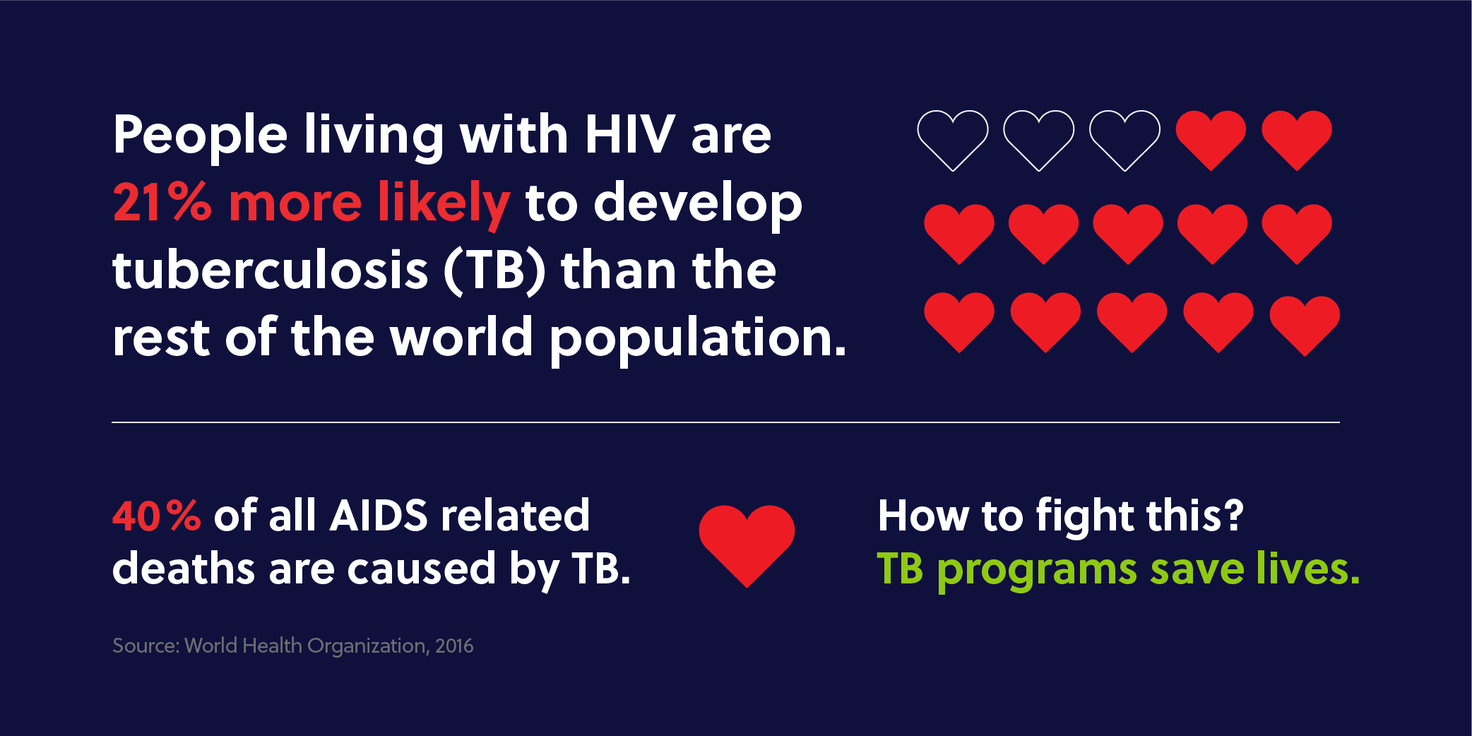 World_AIDS_Day_TB_programs_save_lives