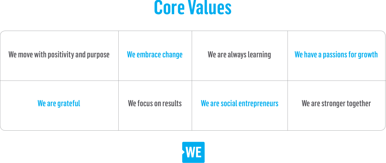 WE Core Values: We move with positivity and purpose, We embrace change, We are always learning, We have a passions for growth, We are grateful, We focus on results, We are social entrepreneurs, We are stronger together