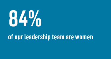 84% of our leadership team are women