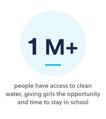 1M plus people have access to clean water, giving girls the opportunity and time to stay in school