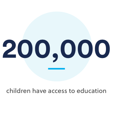 200000 children have access to education