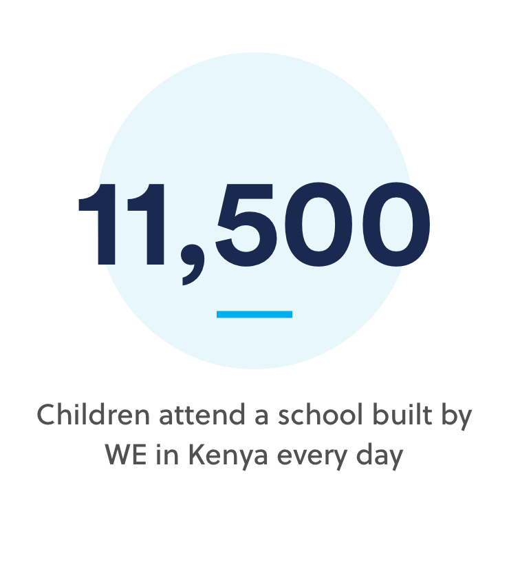 11,500 | Children every day attend a school built by WE in Kenya
