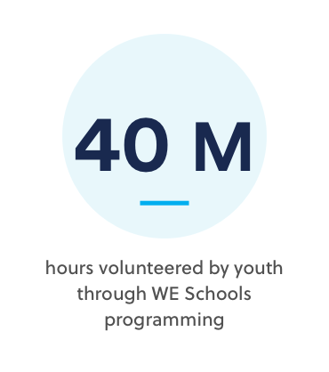 40M hours volunteered by youth through WE Schools programming