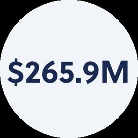 $265.9M