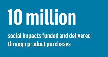 10 million social impacts funded and delivered through product purchases