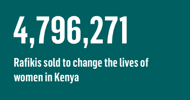 4,796,271 Rafikis sold to change the lives of women in Kenya