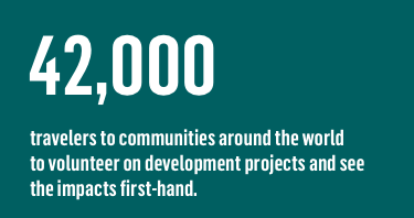 42,000 travelers to communities around the world to volunteer on development projects and see the impacts first-hand.