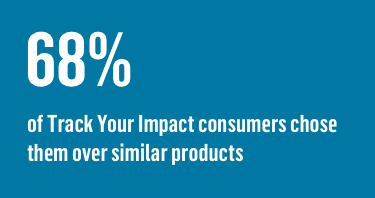 68% of Track Your Impact consumers chose them over similar products