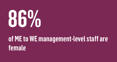 86% of ME to WE management-level staff are female