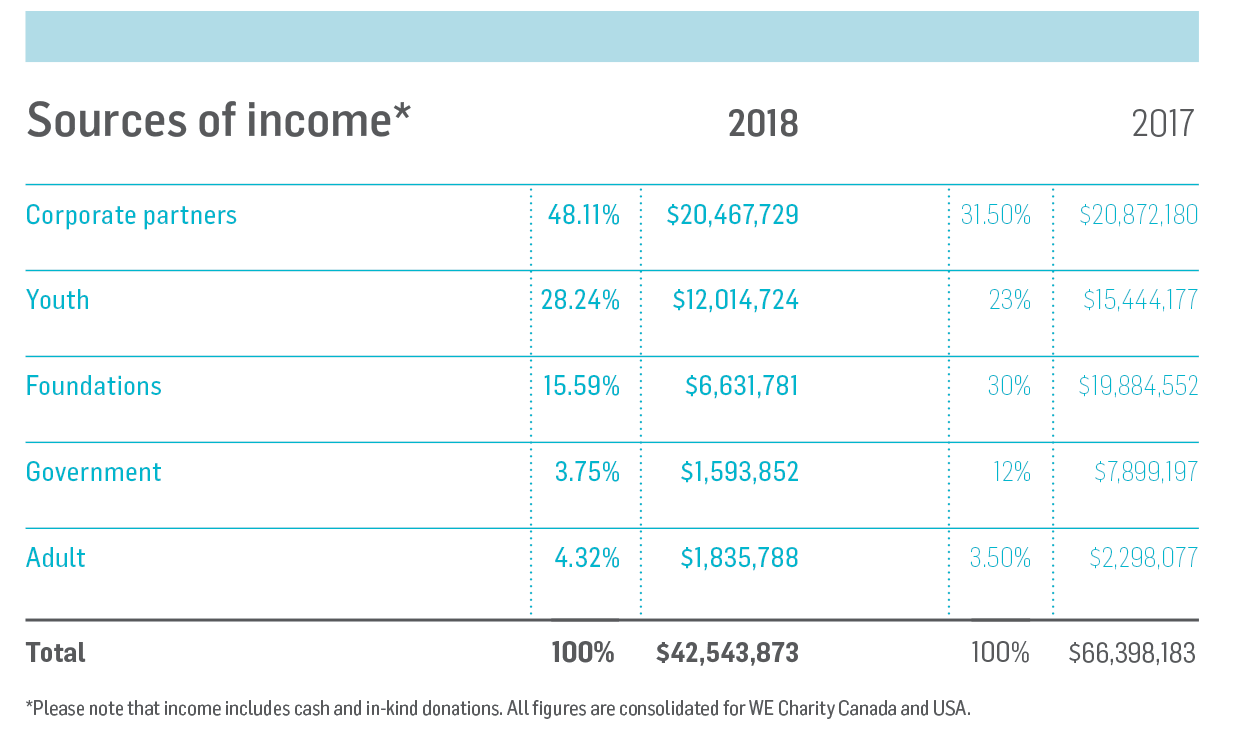 Source of Income 2018-2017