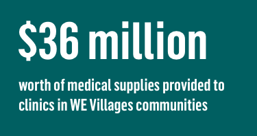 36 million worth of medical supplies provided to clinics in WE Villages communities