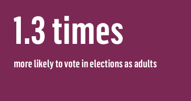 1.3 times more likely to vote in elections as adults