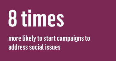 8 times more likely to start campaigns to address social issues