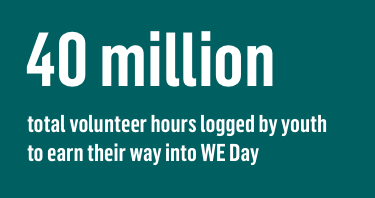 46 million total volunteer hours logged by youth for local and global causes