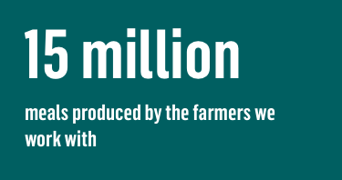 15 million meals produced by the farmers we work with