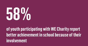 58% of youth participating with WE Charity report better achievement in school because of their involvement