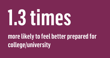 1.3 times more likely to feel better prepared for college/university