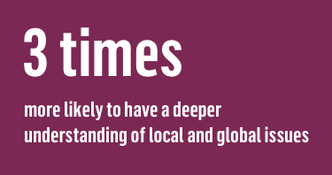 3 times more likely to have a deeper understanding of local and global issues