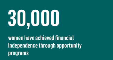 30,000 women have achieved financial independence through opportunity programs