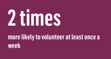 2 times more likely to volunteer at least once a week