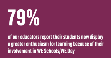 79% of our educators report their students now display a greater enthusiasm for learning because of their involvement in WE Schools/WE Day
