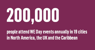 200,000 people attend WE Days annually in 19 cities in North America, the UK and the Caribbean
