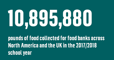10,895,880 pounds of food collected for food banks across North America and the UK in the 2017/2018 school year