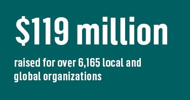 $119 million raised for over 6,165 local and global organizations
